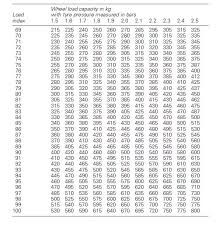 Commercial Tyre Load Rating Chart What Do Vehicle Tyre Numbers Sizes Mean Quora