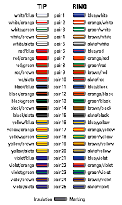 Cable Color Code Chart Cable Color Code Chart Oh How Many Times Coding Cable