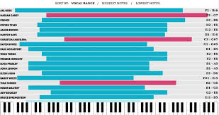 Octave Range Chart Its Official Axl Rose Tops The Chart As The Artist With
