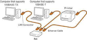 if you want to connect the printer and computer a lan cable precautions on connecting a lan cable