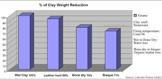 Clay Shrinkage Chart Clay Shrinkage During Drying And Firing Preventing Defects