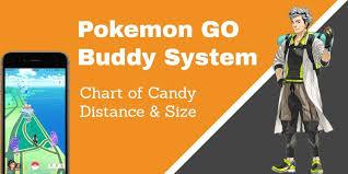 Buddy Pokemon Go Chart Pokemon Go Buddy System Chart Of Candy Distance And Size