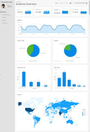 Creating Responsive Dashboards With Interactive Charts And