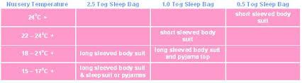 Baby Sleeping Bag Tog Chart Koolci Baby Boutique