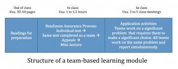 Lecture Evaluation Form Impressive Teambased Learning Center For Teaching Vanderbilt University