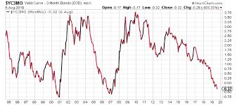 Moe Zulfiqar Blog Recession Nearing U S Dollar And Stock