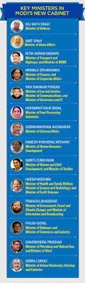 pm modi cabinet ministers portfolio