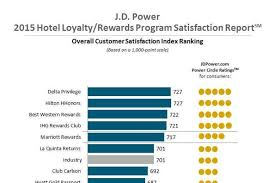 Hilton Hhonors Reward Chart Hotel Loyalty And Reward Program Features And Benefits Prove