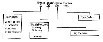 gm forklift engines how to the serial number interpreting your serial number