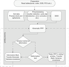 Flow Chart Of The New Ppp Algorithm The Dotted Lines Refer