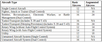 Faa Rest Rules Chart Do Military Pilots Have Flight Rest Hours Regulation