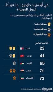 5 دول عربية حازت على ميداليات في أولمبياد طوكيو حتى الآن.. إليكم ما هي -  CNN Arabic