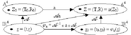 Change Of Aristotle Chart Download Scientific Diagram