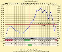 Bbt Ovulation Chart Examples Prosvsgijoes Org