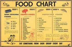 Food Chart Body Building Foods Energy Foods Protective