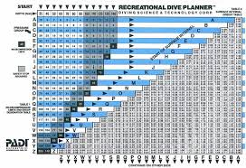 Decompression Chart Reading Dive Tables 5 Steps With Pictures