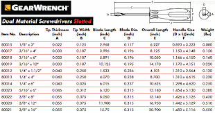Slotted Screw Size Chart Thoughts On Screwdrivers And Fasteners And Sizes Carbide