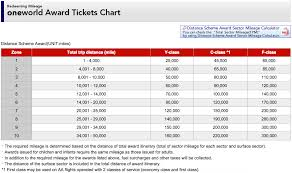 One World Redemption Chart Using Jal Miles With 7 Stopovers