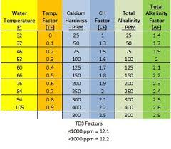 Pool Salt Chart Swimming Pool Chemical Levels Chart Best Foto Swimming