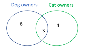 Venn Diagram Overlap Ucat Venn Diagram Practice Questions Tips Techniques