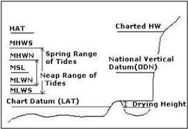 Tides Definitions And Notes