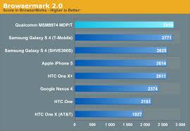 Cpu Performance Snapdragon 800 Msm8974 Performance