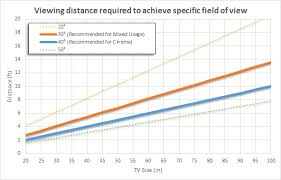 Distance Chart Us Tv Size To Distance Calculator And Science Rtings Com
