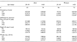 Table I From Reference Values For The Ambulatory Blood