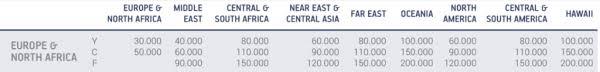 Aegean Entwertet Miles Bonus Award Chart Für Star Alliance
