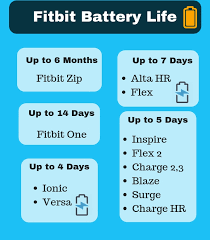Fitbit Comparison Best Fitbit Model For You In 2019 Usa