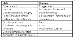 tips for students dyslexia who english paper in the  george 1
