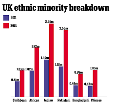 Ethnic Groups In The Uk One In Four Britons Will Be From An Ethnic Minority By 2051