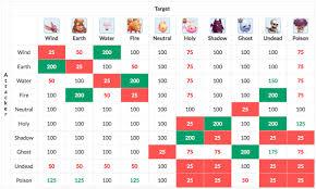 Elements Guide In Ragnarok M Eternal Love Ragnarok Mobile