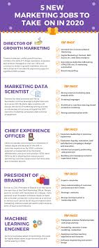 Modern Scientist Resume 2020 5 Evolving Marketing Jobs That Will Be In High Demand In