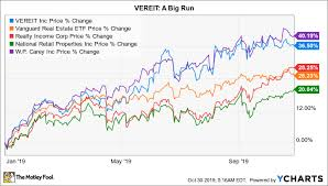 Ver Chart Dont Buy Vereit Expecting A Takeover The Motley Fool