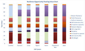 Resilience Opportunity Floating Value Chart Download