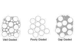 The Role Of Aggregate In Concrete Countertop Mix Designs
