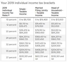 New Tax Brackets For 2019 The Fiscal Times
