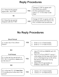 Ucc Article 3 Flow Chart Contract Flowchart Colored Ucc 2 207 Flow Chart