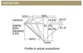 Diamond Description Chart How To Read A Diamond Grading Report Or Certificate A Break