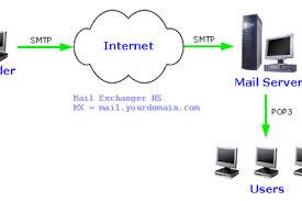 smtp diagram petaluma smtp wiring diagram smtp circuit diagrams 1681 how d2s captures junk mail and malware