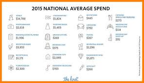 10 average cost of a wedding breakdown letter of apeal The Knot Average Wedding Cost 2014 average cost of a wedding breakdown wedding cost the knot average wedding cost 2016