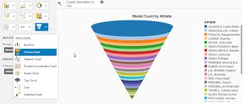 India Olympics An Overview With Lumira Sap Blogs