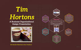 Tim Hortons By Aena Teodocio On Prezi