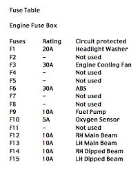 fuse box on a citroen berlingo wiring diagram data schema citroen saxo 1.1 fuse box diagram at Citroen Saxo Fuse Box Diagram