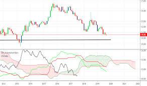 Usd Vs Thb Chart Usdthb Chart U S Dollar To Thai Baht Rate Tradingview