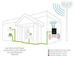 cradlepoint mbr1400 mission critical broadband router mbr1400 installation sample cradlepoint s