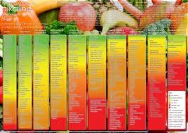 Acid Alkaline Food Chart Australia Alkaway Acid Alkaline Food Chart