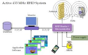 Basic Concept Active Rfid For Asset Tracking Download Scientific