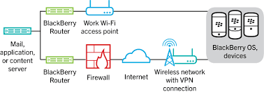 using your organization s vpn or work wi fi network bes12 12 4 diagram showing how data travels when a blackberry os version 5 0 to 7 1 device